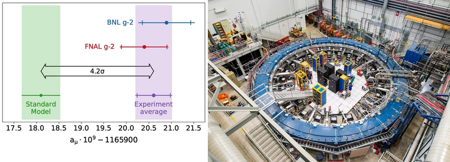 split image of a plot/graph and a particle accelerator